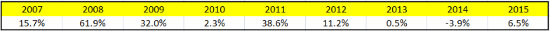resultados-mean-reversion-long_short_por_anyos
