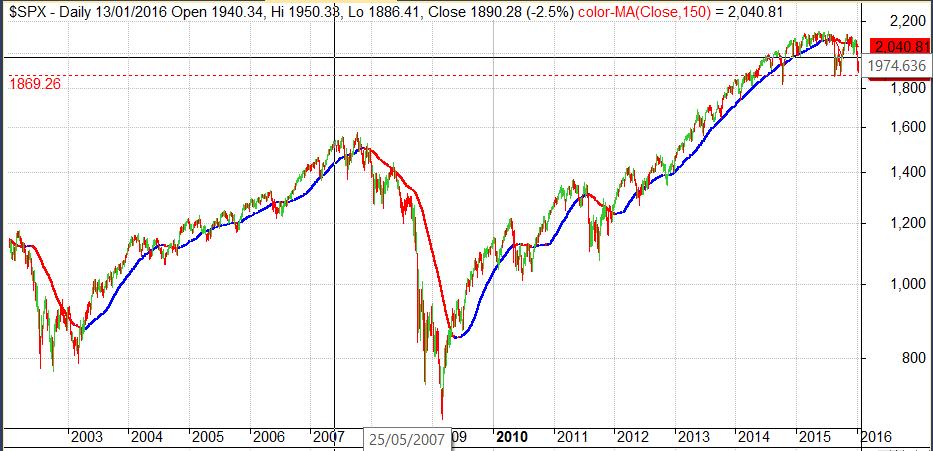 Grafico par ainvertir a largo plazo