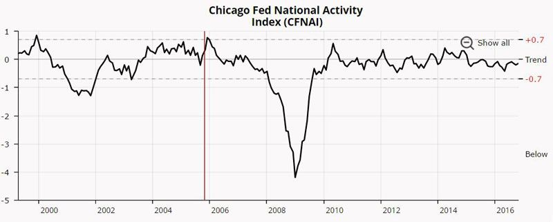 chicago-fed