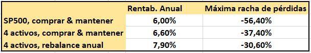 resultados asignacion de activos