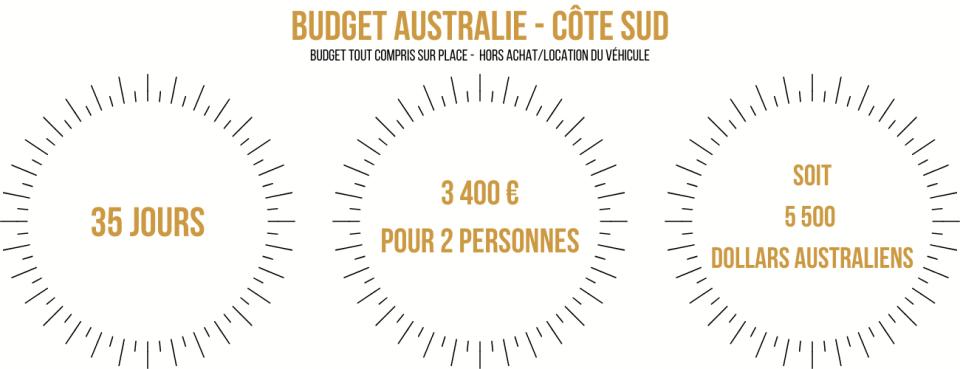 BUDGET AUSTRALIE CÔTE SUD