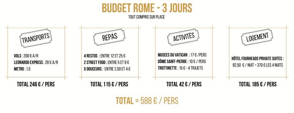 budget visite 3 jours Rome