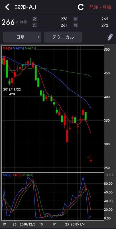 エスクロー 株価