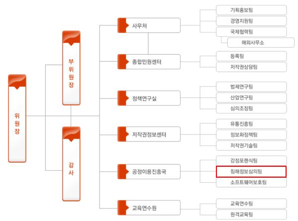 한국저작권위원회 조직도