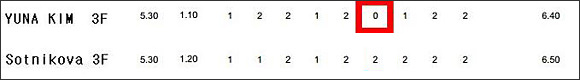 김연아 선수와 소트니코바의 점수 비교. 김연아 선수에게는 아예 가산점을 주지 않은 심판도 있다.