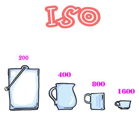 ISO를 그릇의 크기로 비유