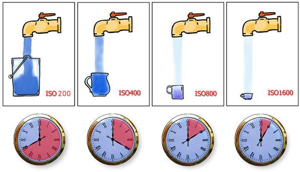 ISO에 따른 셔터스피드의 변화
