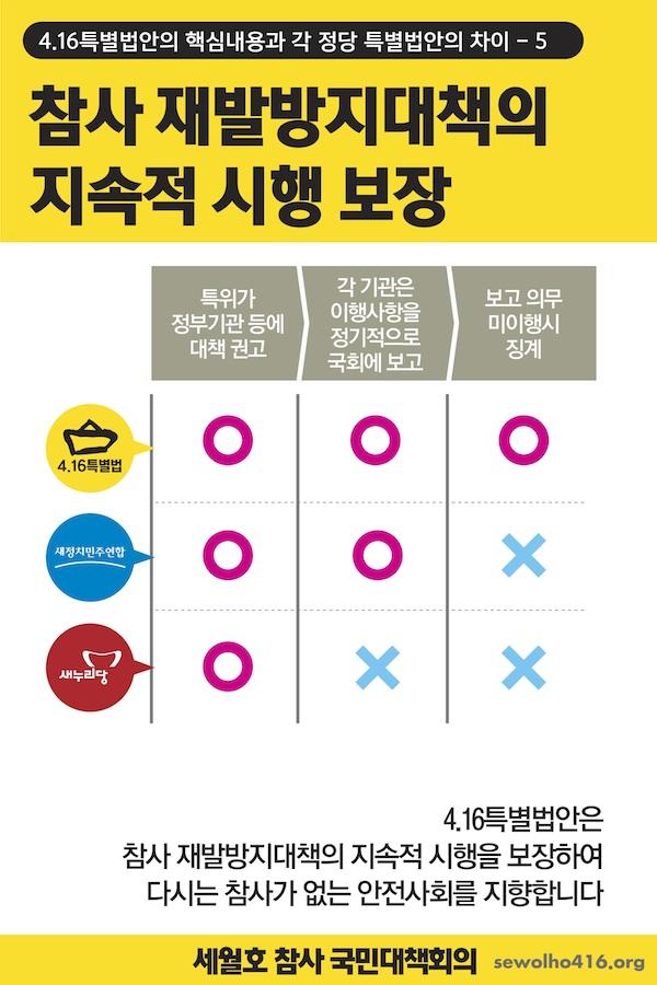 가족대책위 세월호 특별법안 6
