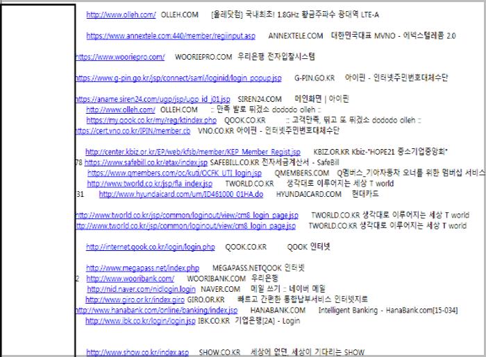 가입된 사이트들은 차이가 있지만 대부분 200~400개 정도이다.