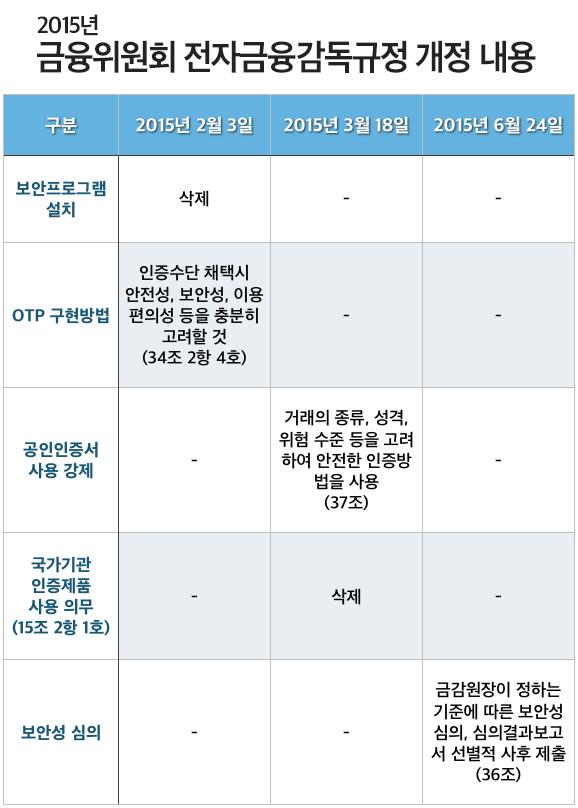 2015년 금융위원회 전자금융감독규정 개정 내용