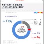 주간 뉴스 큐레이션: 새누리당 전수조사, 소신도 '국정화'
