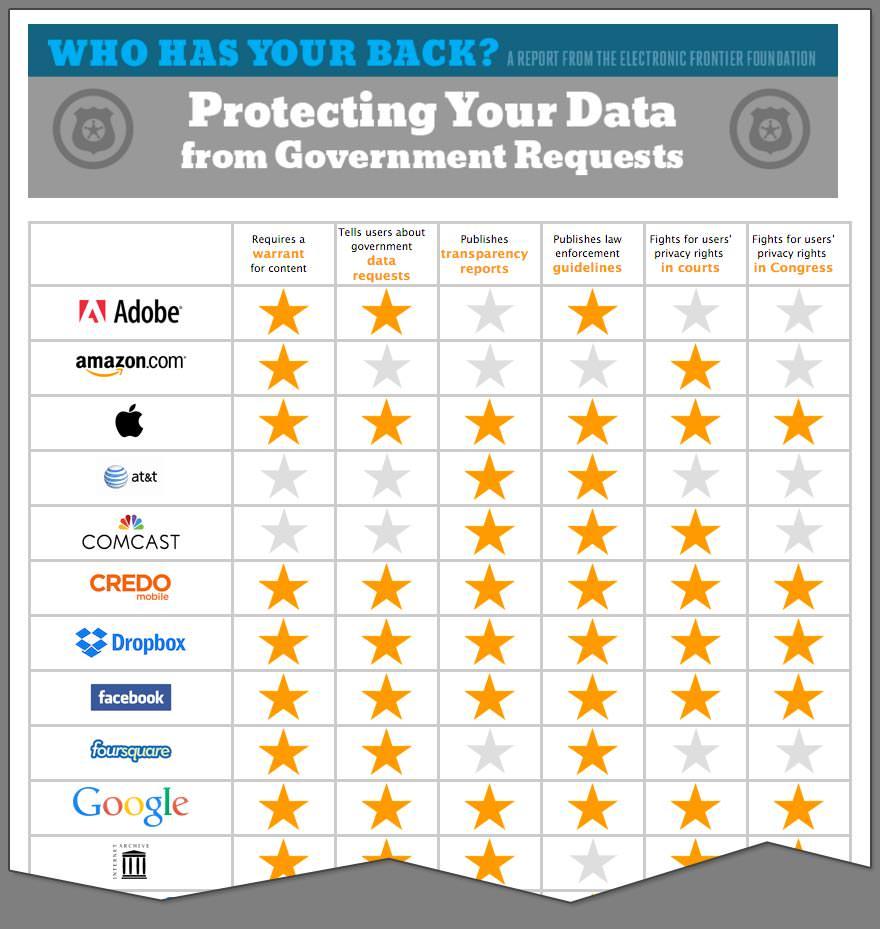 """""""누가 당신을 지켜줄 것인가?"""" EFF는 6가지 항목으로 나눠 개인 데이터 보호를 위해 노력하는 회사의 리스트를 정리했다."""