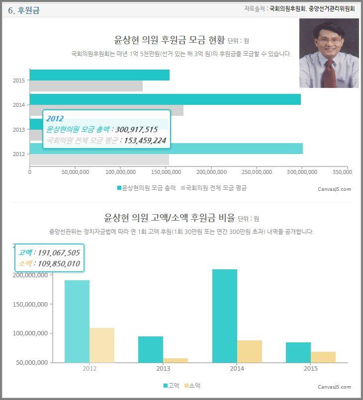 열려라국회 윤상현