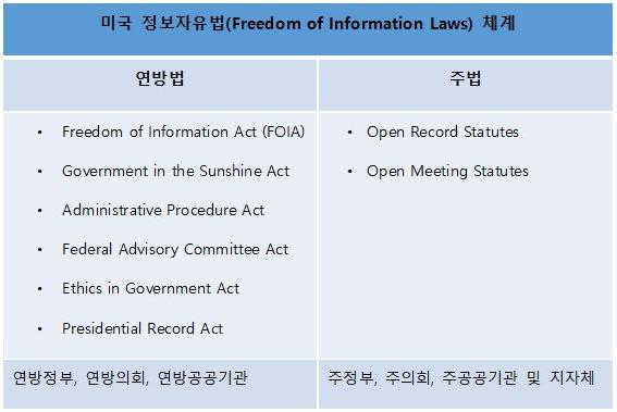 미국 정보자유법
