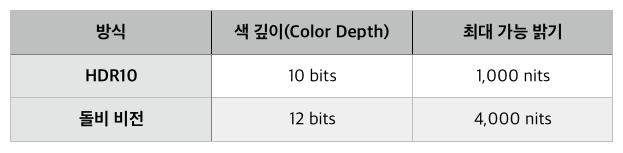 돌비 비전과 HDR10. 주요 스펙 비교.