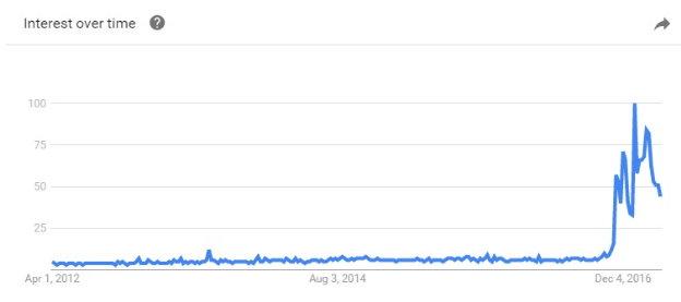 """지난 5년간 """"fake news""""의 구글 검색 추이"""