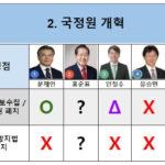 대선오디션: 2. 국정원 개혁과 아리송한 안철수