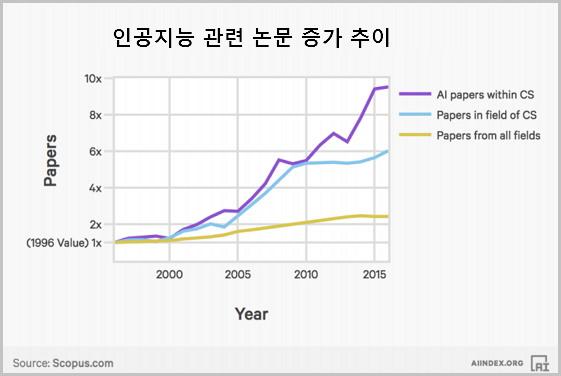 인공지능 관련 논문