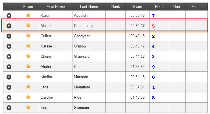 Swim results for women 65-69 age group in 2013 Ironman 70.3 World Championship in Henderson, Nevada