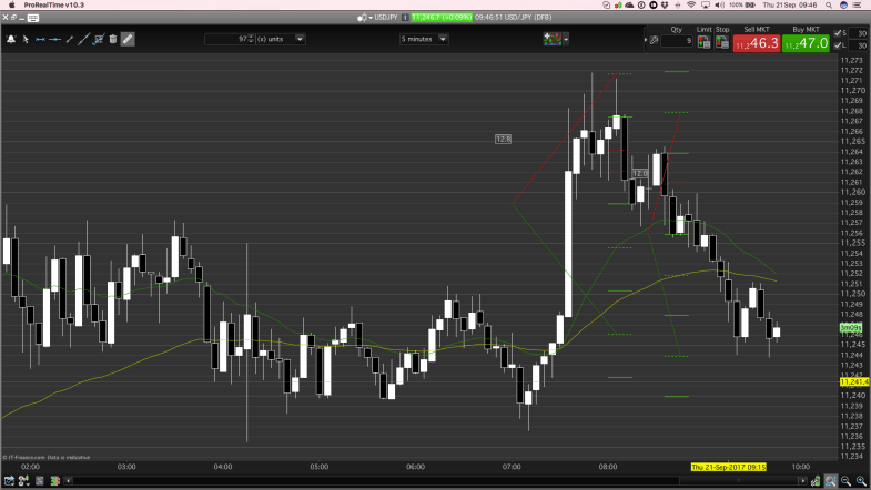 Day trading concurrent PB entries short, target achieved.