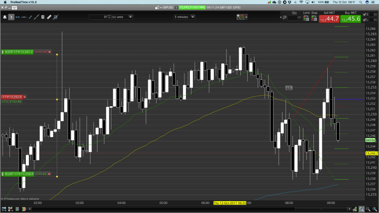 The day trading PB entry short on this occasion had reduced probability for success.