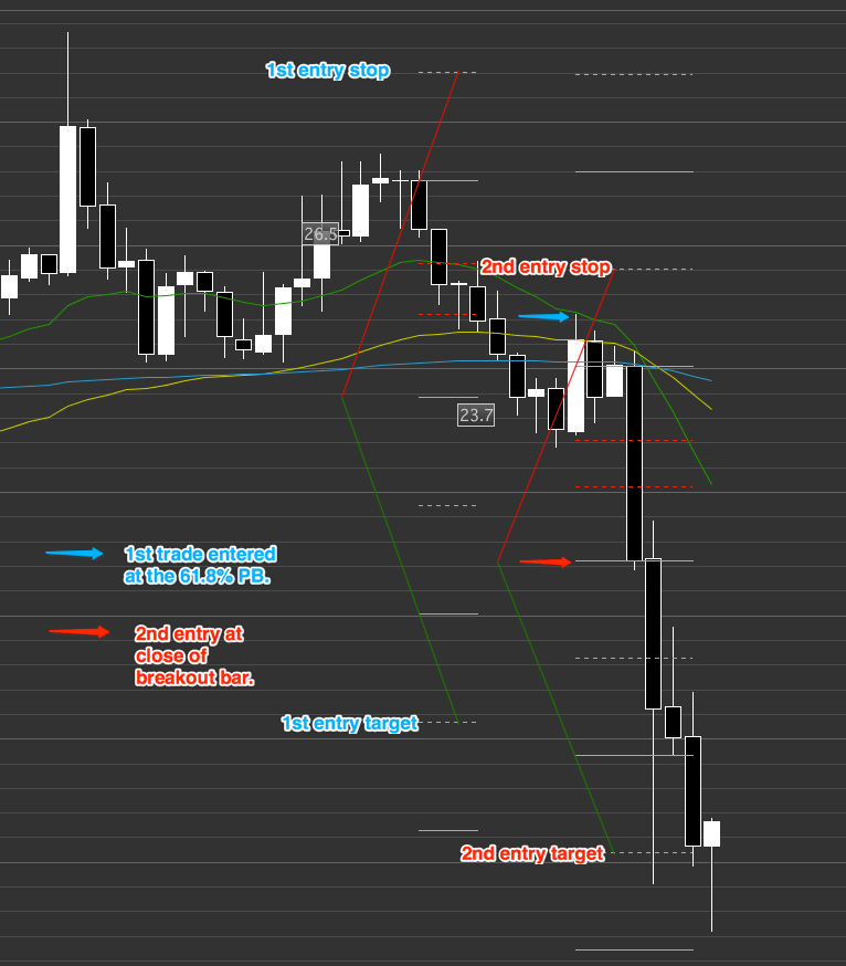 In day trading we scale-in to a winning trade but do not exceed our normal risk.