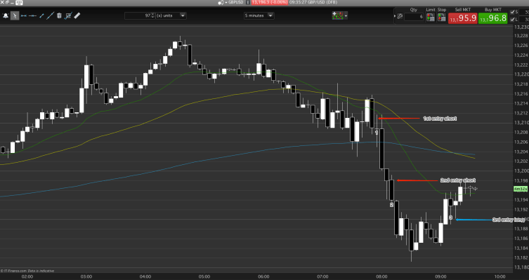 A day trading dream, a PB entry followed by a breakout scale-in.