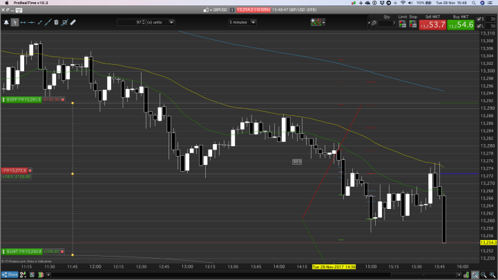 Measured and considered stop position, more detail when day trading.