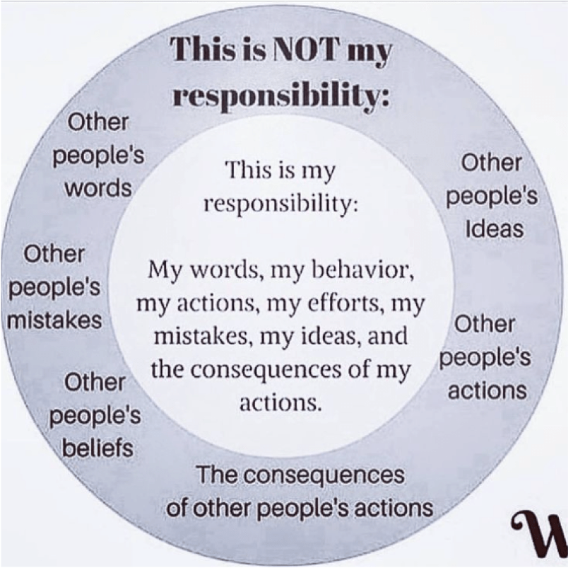responsibility, mine and other people's. How responsibility might apply to day trading.