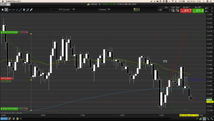 Often it's difficult to hold, rely on our day trading strategy.