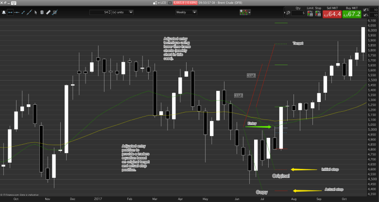 The adjusted-entry, a lower timeframe technique. Not usually a day trading strategy due to time available.