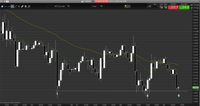 GBP/USD wedge and a trading range.