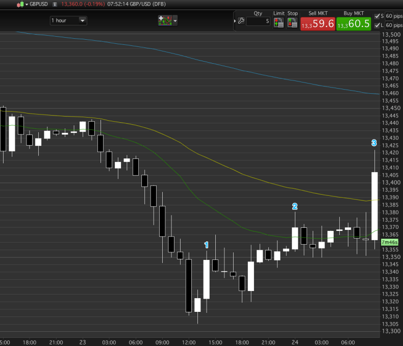 Context does not support a trend long, therefore scalp only.
