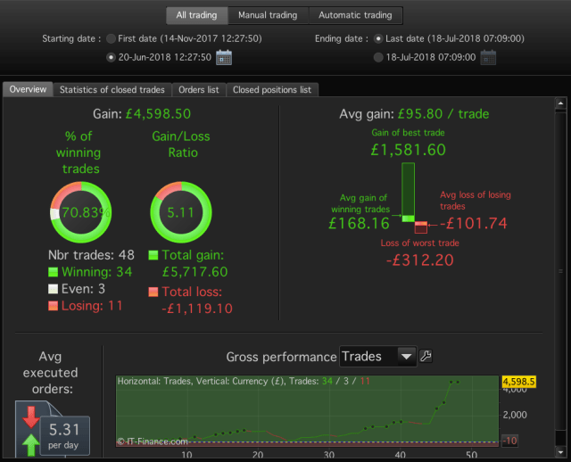 Stats for the last 30 days of trading.