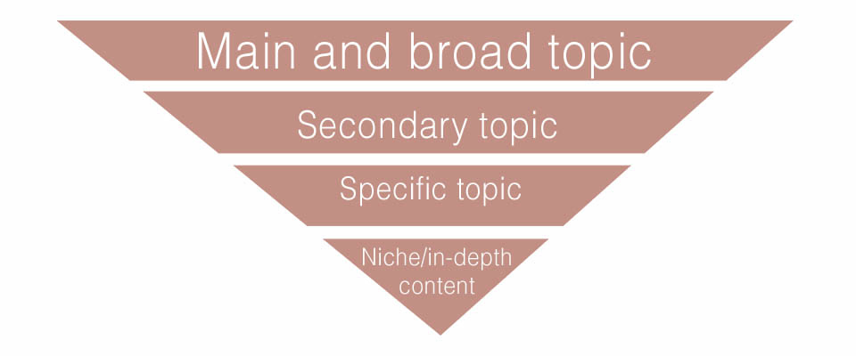 Example of a top-down strategy for content creation where on the bigger part of the pyramid there is main and broad topic and we narrow it down until specific topic and then niche or in-depth content for better qualitt