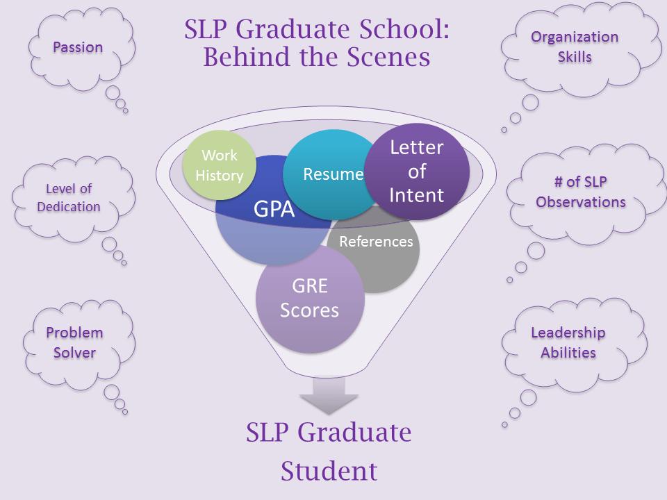 why can t i get into slp graduate school slp echo