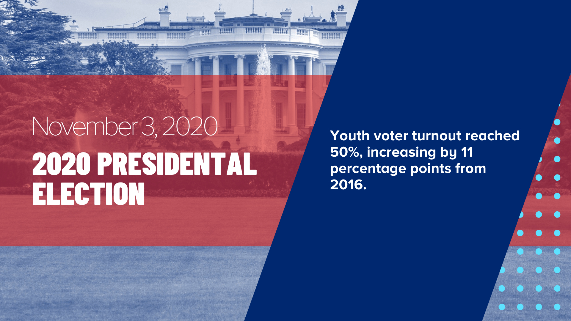 November 3, 2020 - 2020 Presidential Election - Youth voter turnout reached 50%, increasing by 11 percentage points from 2016.