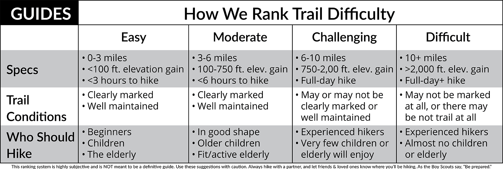 Slucherville - How we rank the trails