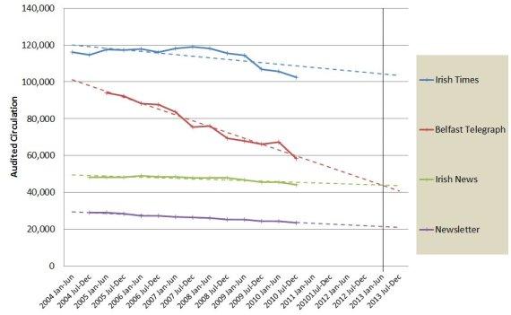 NI newspaper sales 2004-2010 - Belfast Telegraph, News Letter, Irish News (and Irish Times for comparison)