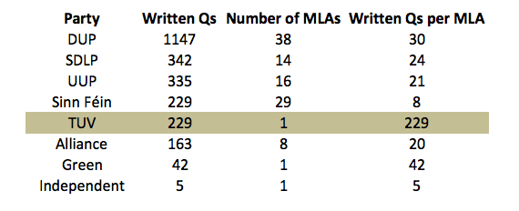 Written NI Assembly Qs - per MLA
