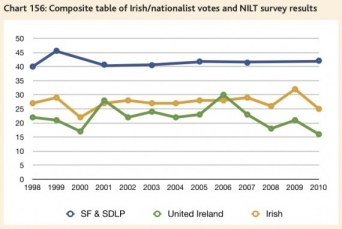 nationalists voting and identity - CRC's NI Peace Monitoring Report