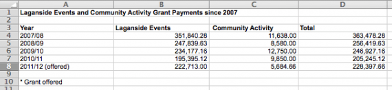snippet from DSD FOI spreadsheet