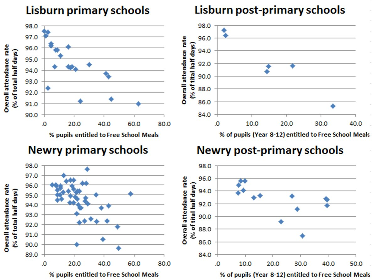 Lisburn and Newry school attendance - using data gathered by The Detail