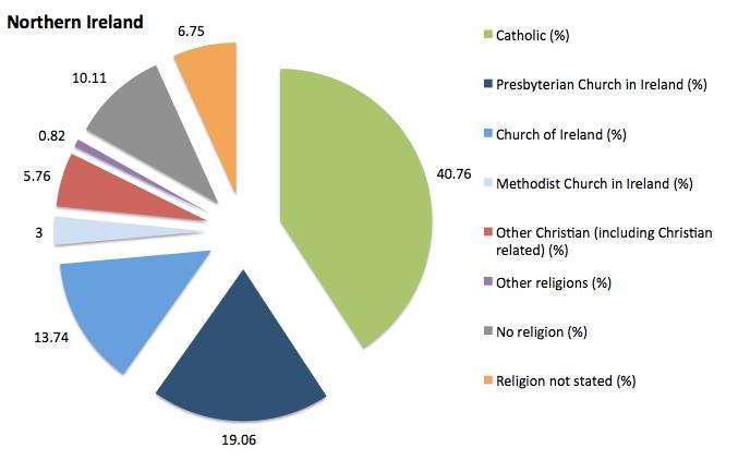 NI Census 2011 religion KS211NI – Slugger O'Toole