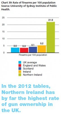 NI gun ownership CRC