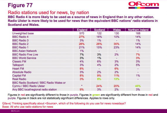 ofcom radio stations used for news by nation