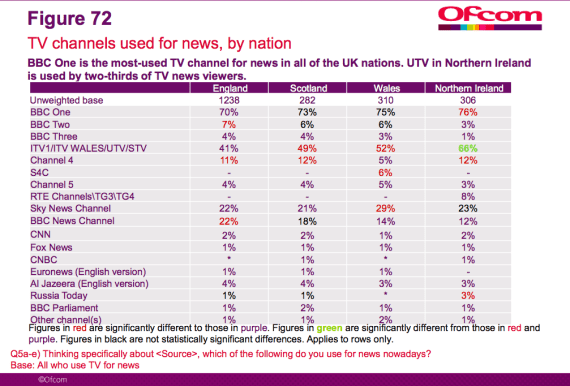ofcom tv channels by nation