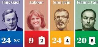 Irish Times poll Oct 14