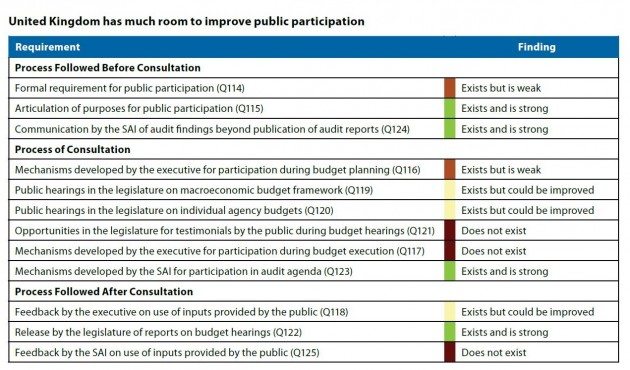 UK Open Budget Country Report grab