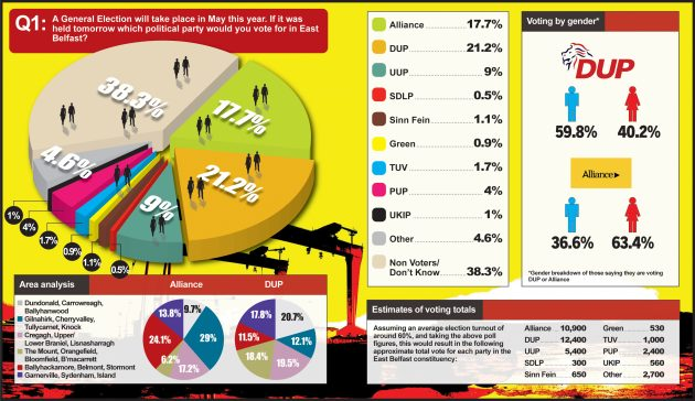 An exclusive poll from LucidTalk in the Belfast Telegraph - Feb 2015